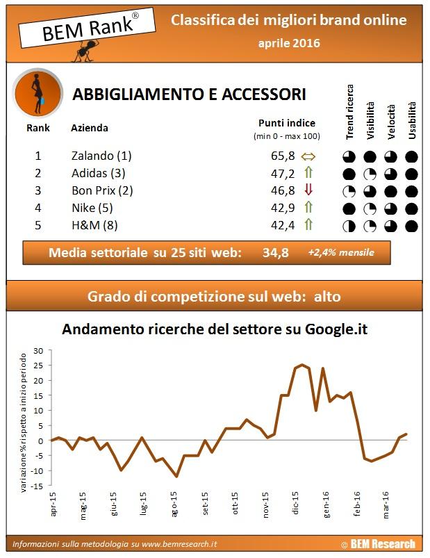 infografica report abbigliamento