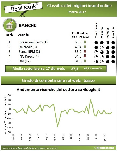 classifica banche online marzo 2017