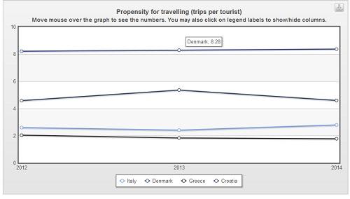 propensione ai viaggi