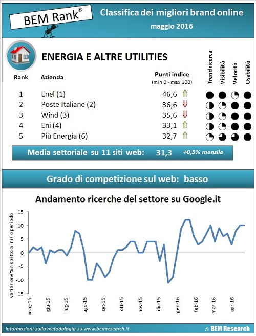 report energia e utilities maggio