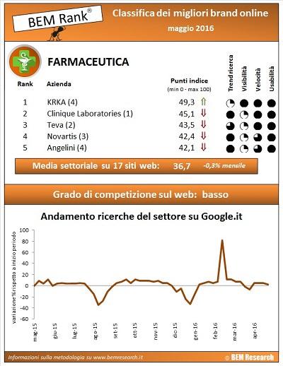 infografica farmaceutica maggio 2016