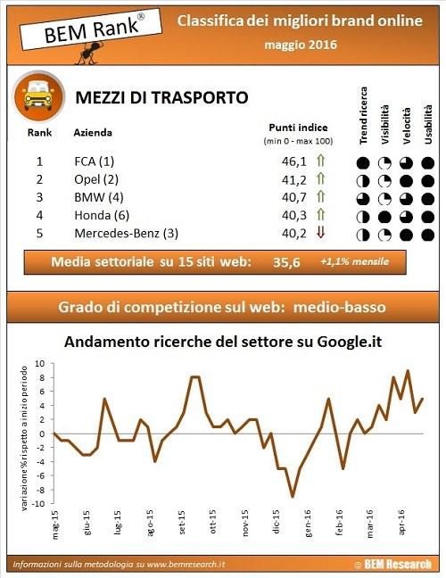 infografica mezzi di trasporto