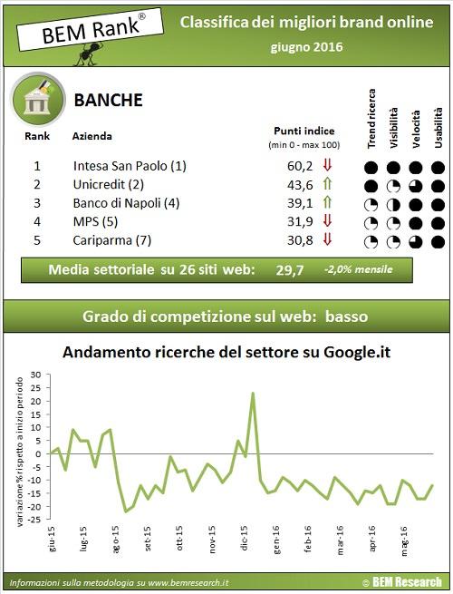 infografica settore banche giugno