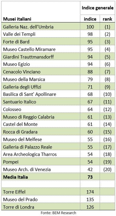 classifica siti web e-tourism