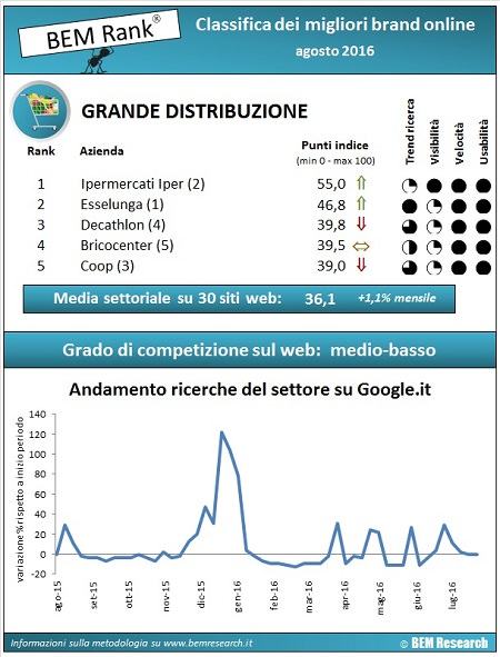 classifica settore gdo ad agosto 2016