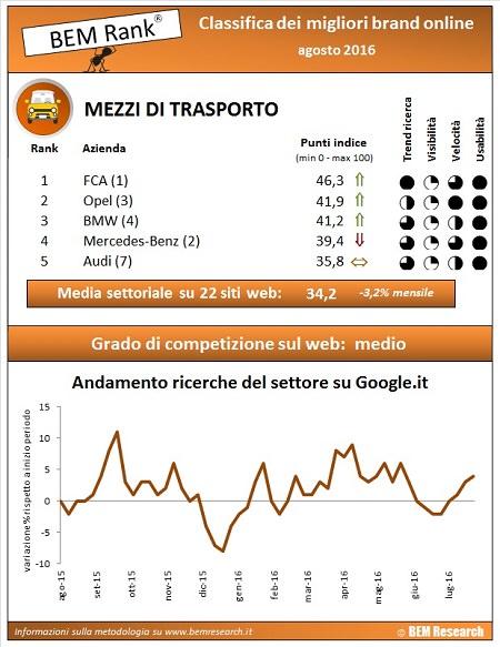 infografica mezzi trasporto agosto 2016