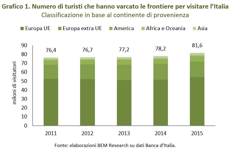 numero turisti italia
