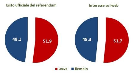 esito referendum e sondaggi web