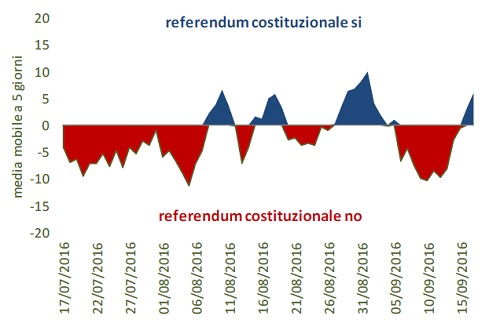 differenza si no referendum