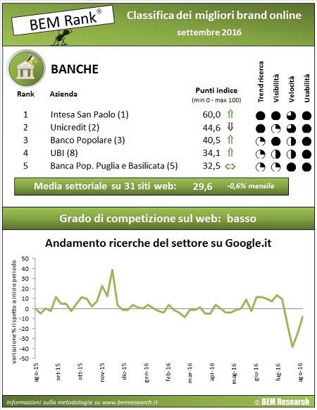 Banche Performance Online A Settembre 2016 Bem Research