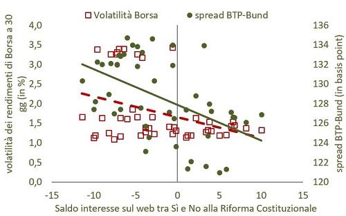 relazione eisto referendum con titoli azionari