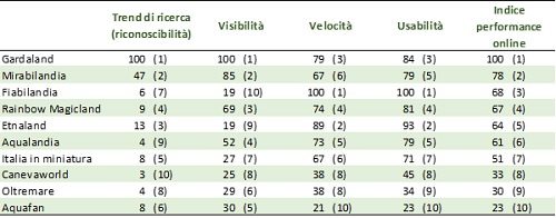 classifica parchi divertimento