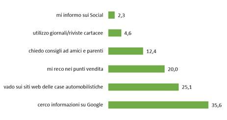 Domanda sondaggio Google Consumer Survey