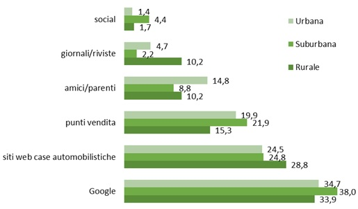 google consumer surveys auto residenza