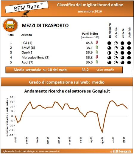 infografica auto BEM Rank