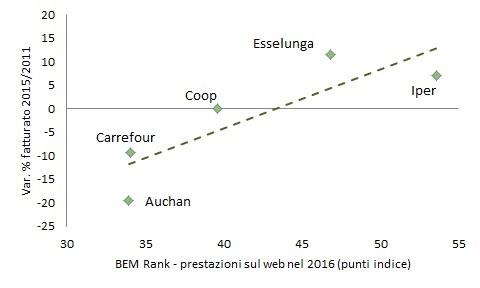 Grafico 4 GDO
