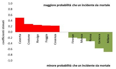 Classificazione incidenti per provincia