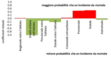 Classificazione incidenti per tipo di strada