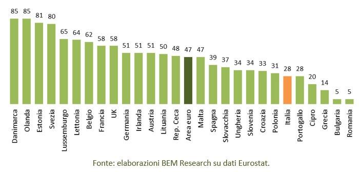 UE utilizzo ebanking