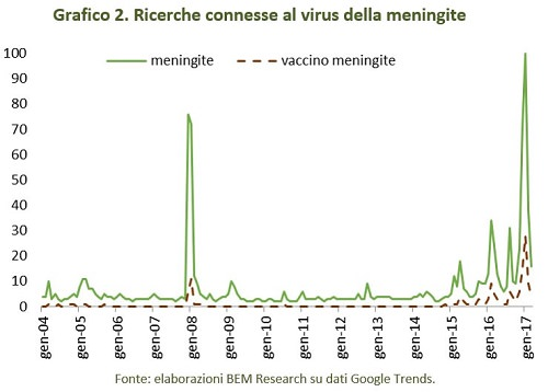 ricerche virus meningite