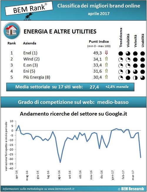 infografica utilities