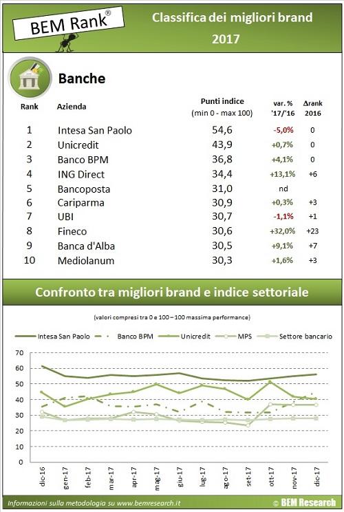 classifica anno 2017 banche