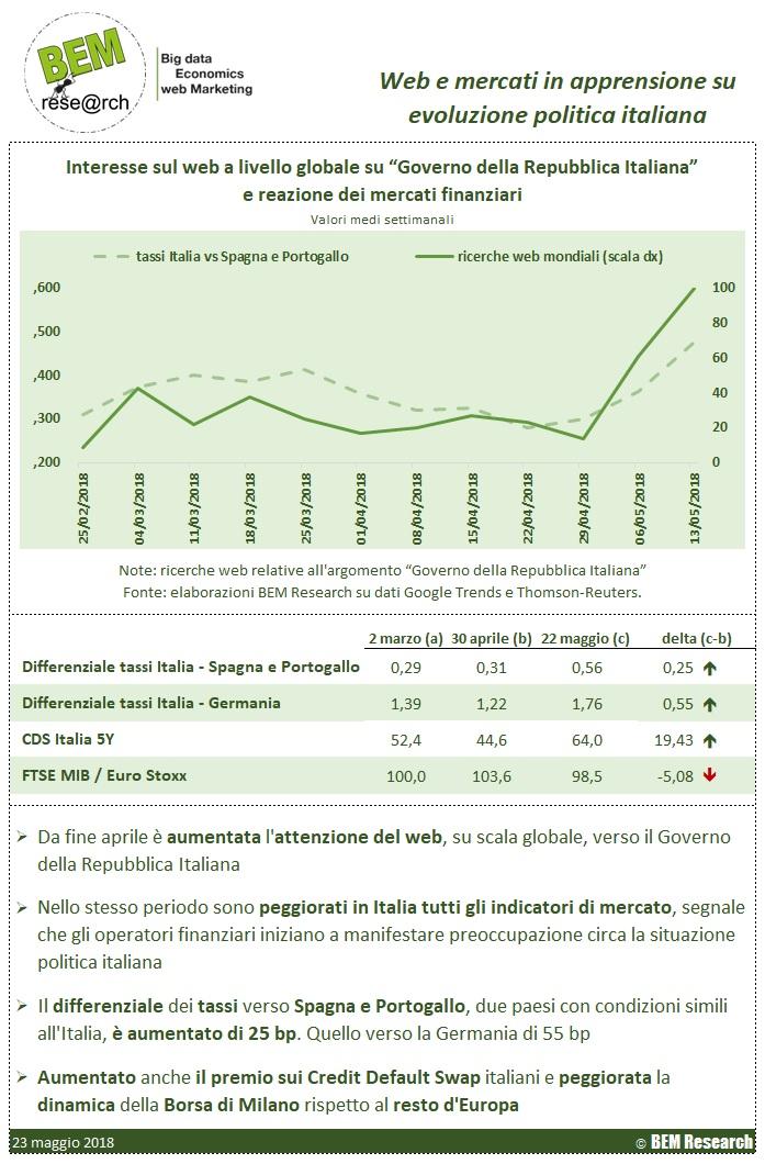infografica web politica