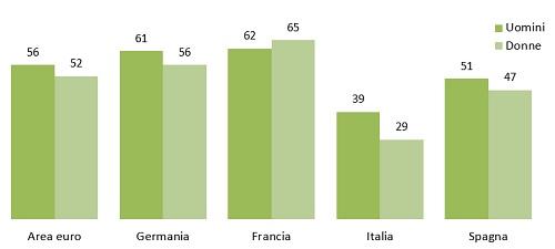 confronto Italia Europa ebanking
