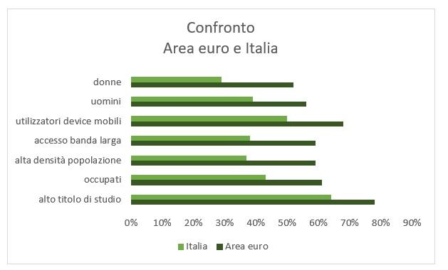 confronto europa italia