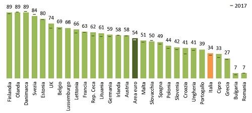 utilizzo ebanking in europa