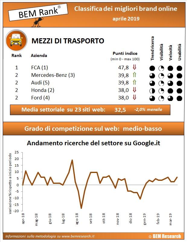 mezzi trasporto infografica