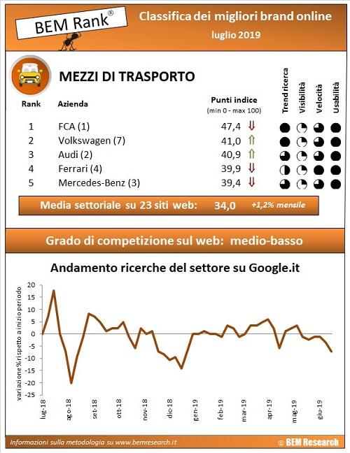 settore auto infografica