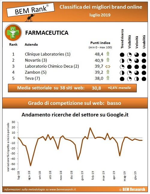 aziende farmaceutiche infografica
