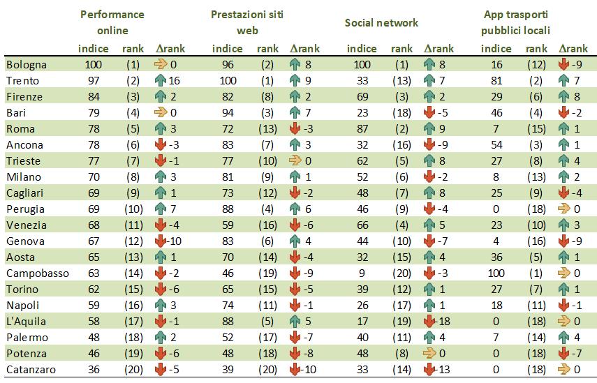 indice performance online siti pubblica amministrazione