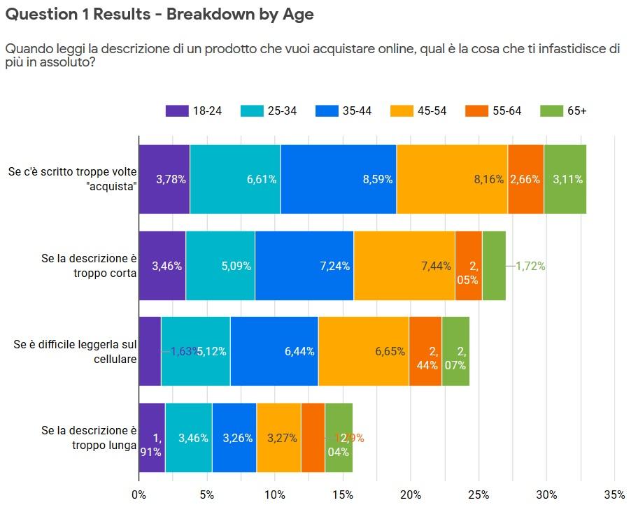 risultati sondaggio per età