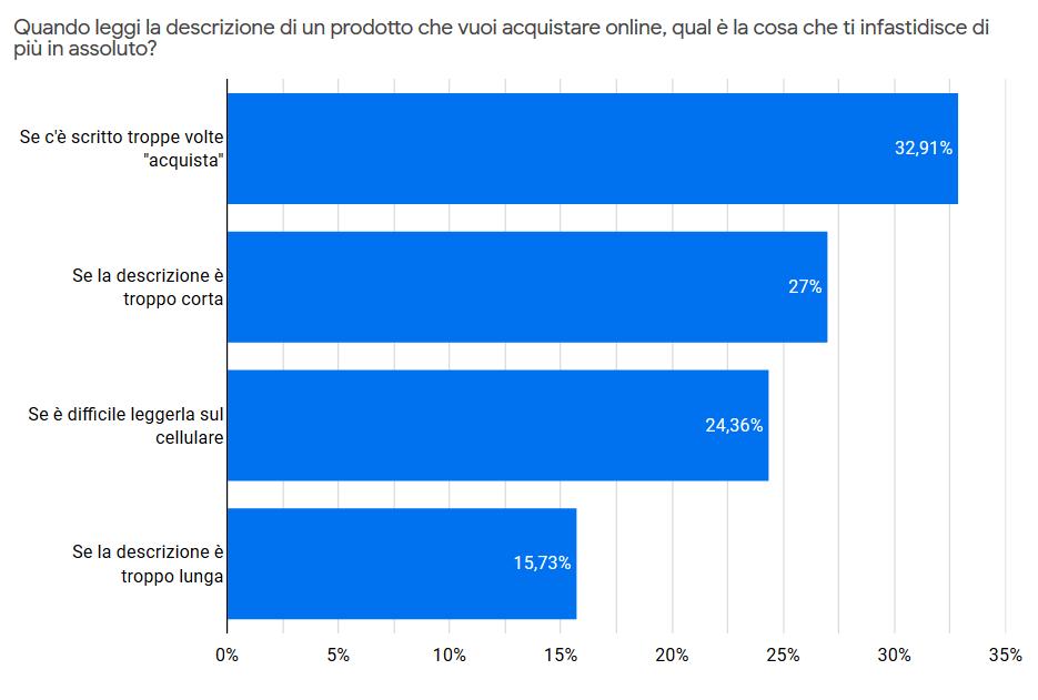 risultato sondaggio Google Consumer Survey ecommerce scheda prodotto