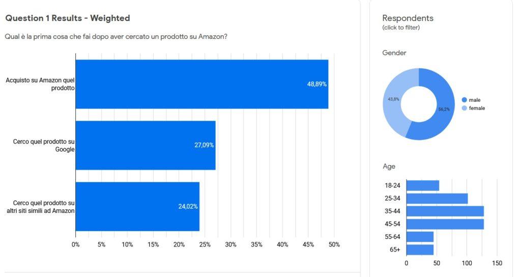 risultati sondaggio amazon